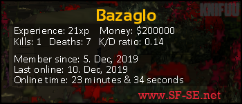 Player statistics userbar for Bazaglo