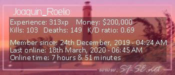 Player statistics userbar for Joaquin_Roelio