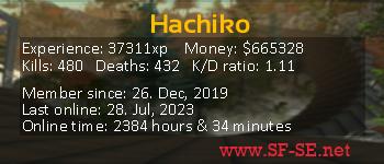 Player statistics userbar for Hachiko