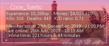 Player statistics userbar for Cone_Toretto
