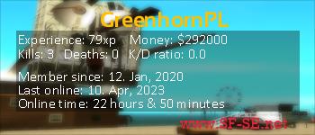 Player statistics userbar for GreenhornPL