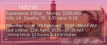 Player statistics userbar for Hatchet