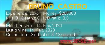 Player statistics userbar for BRUNO_CASTRO