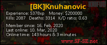 Player statistics userbar for [BK]Knuhanovic
