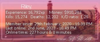 Player statistics userbar for Riley.