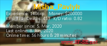 Player statistics userbar for Misha_Pavlyk