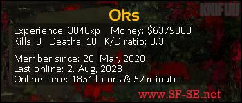 Player statistics userbar for Oks
