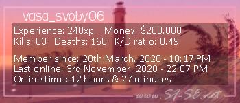 Player statistics userbar for vasa_svoby06