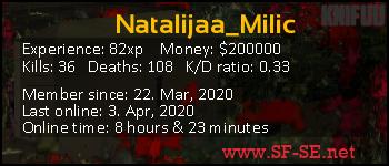 Player statistics userbar for Natalijaa_Milic