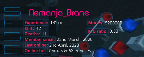 Player statistics userbar for Nemanja_Brane