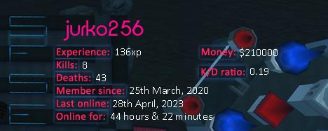 Player statistics userbar for jurko256
