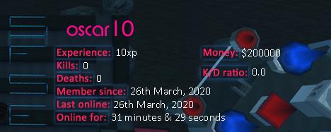 Player statistics userbar for oscar10