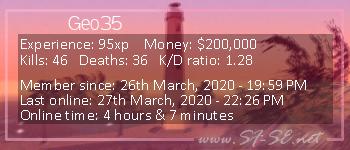 Player statistics userbar for Geo35