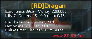 Player statistics userbar for [RD]Dragan