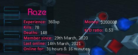 Player statistics userbar for Raze