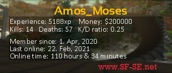 Player statistics userbar for Amos_Moses