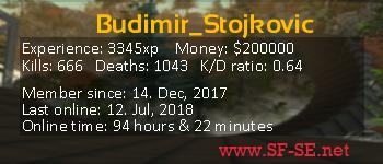 Player statistics userbar for Budimir_Stojkovic