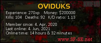 Player statistics userbar for OVIDUKS
