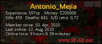 Player statistics userbar for Antonio_Mejia