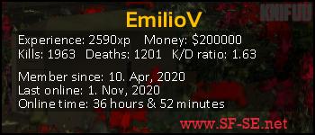 Player statistics userbar for Emilio_Valentin