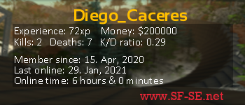 Player statistics userbar for Diego_Caceres