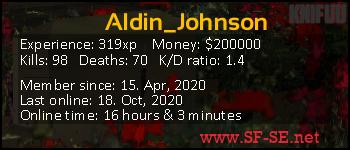 Player statistics userbar for Aldin_Johnson