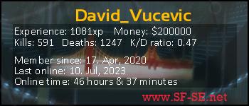 Player statistics userbar for David_Vucevic
