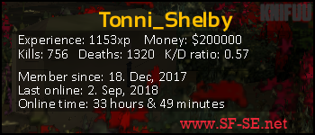 Player statistics userbar for Tonni_Shelby