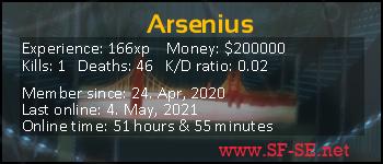 Player statistics userbar for Arsenius
