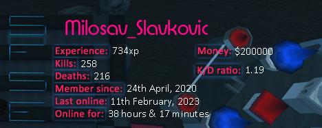 Player statistics userbar for Milosav_Slavkovic