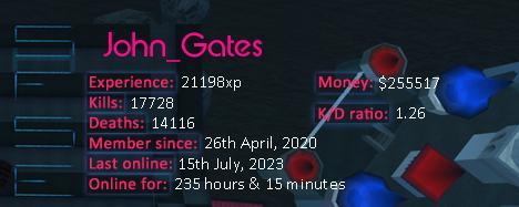 Player statistics userbar for John_Gates