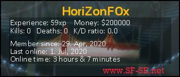 Player statistics userbar for HoriZonF0x