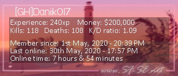 Player statistics userbar for [GH]Daniik017
