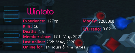 Player statistics userbar for Wintoto