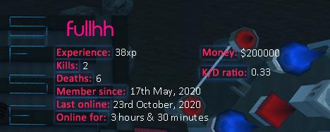 Player statistics userbar for Fullhh