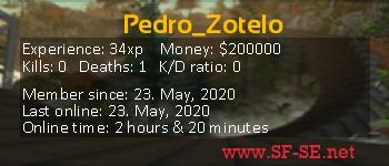 Player statistics userbar for Pedro_Zotelo