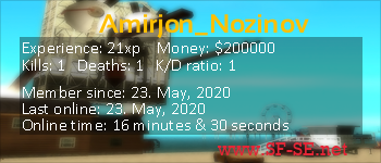 Player statistics userbar for Amirjon_Nozinov