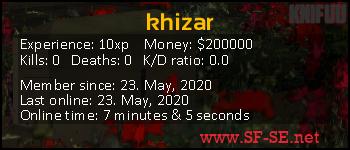 Player statistics userbar for khizar