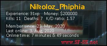 Player statistics userbar for Nikoloz_Phiphia