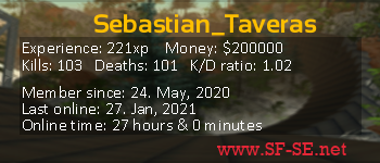 Player statistics userbar for Sebastian_Taveras
