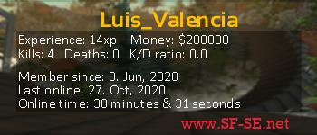 Player statistics userbar for Luis_Valencia