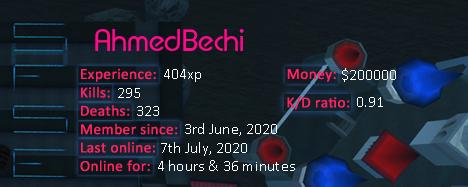 Player statistics userbar for AhmedBechi