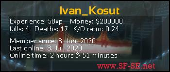 Player statistics userbar for Ivan_Kosut