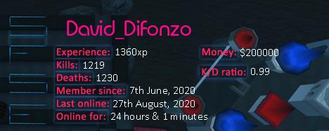 Player statistics userbar for David_DiFonzo
