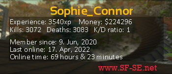 Player statistics userbar for Sophie_Connor