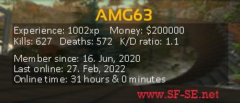 Player statistics userbar for AMG63