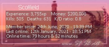 Player statistics userbar for Scoffield