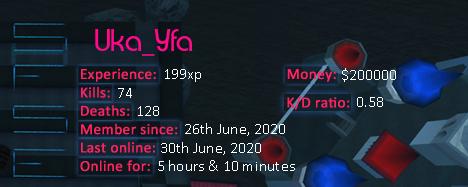 Player statistics userbar for Uka_Yfa