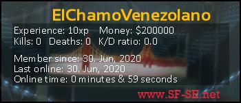Player statistics userbar for ElChamoVenezolano