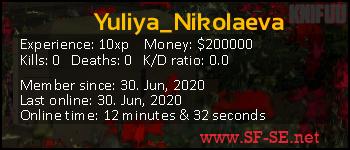Player statistics userbar for Yuliya_Nikolaeva